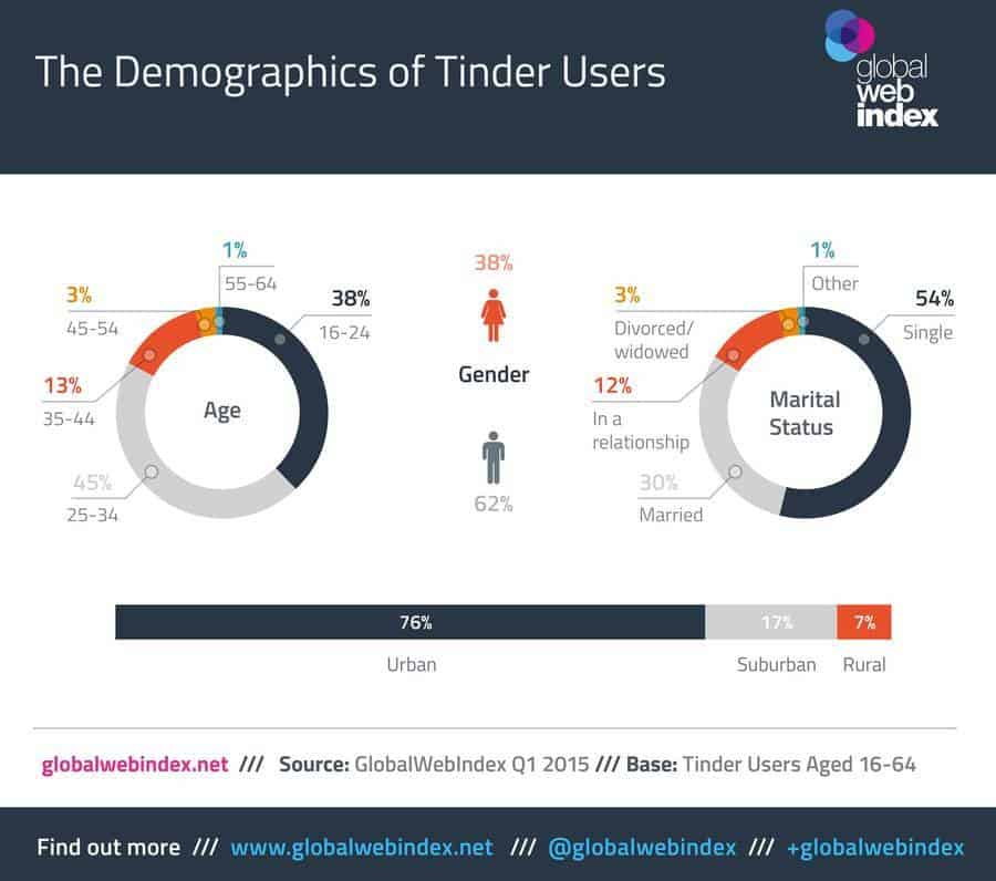 Demographic data of users in Tinder