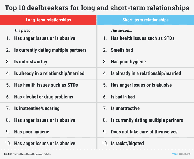 dealbreakers for relationship